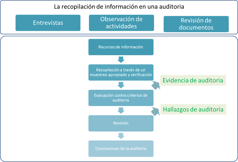 Auditoria ISO 27001 infografía