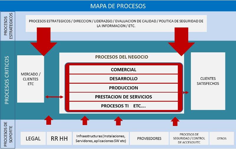 ISO 27001 Mapa de process incluido en el alcance del SGSI