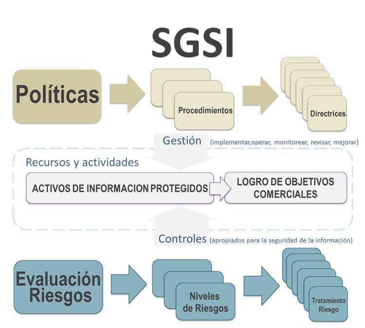 Qué es un SGSI Infografía