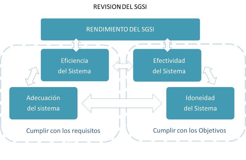 Revisión del SGSI