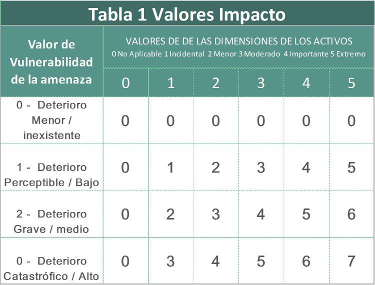 Tabla 1 Valores Impacto