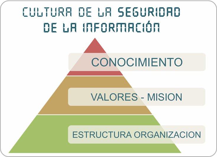 Comunicacion de valores y cultura de la Seguridad de la Información