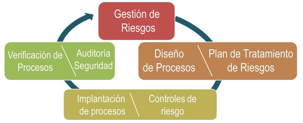 El proceso de la seguridad de la información