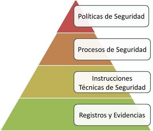 Niveles de documentación ISO 27001
