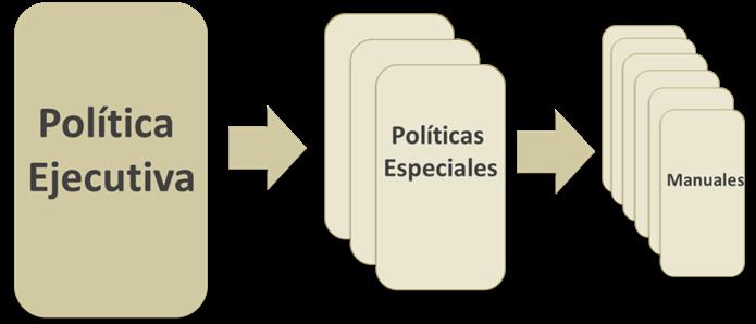 Niveles en las políticas de la Seguridad de la Información