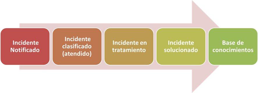 Pasos para la resolucion de incidentes de la Seguridad de la información