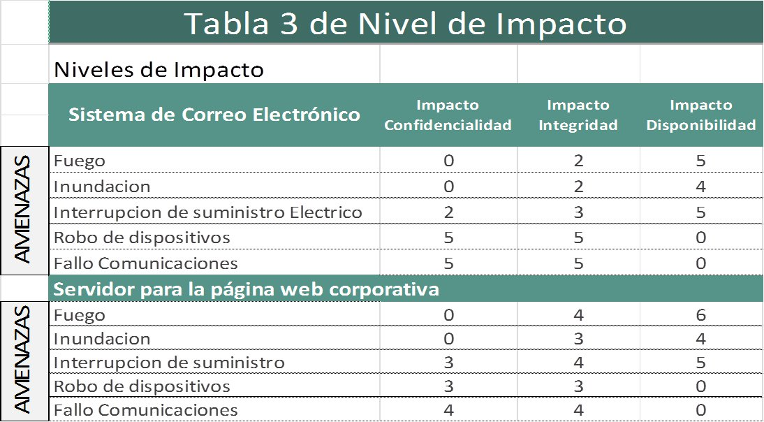 Nivel de impacto
